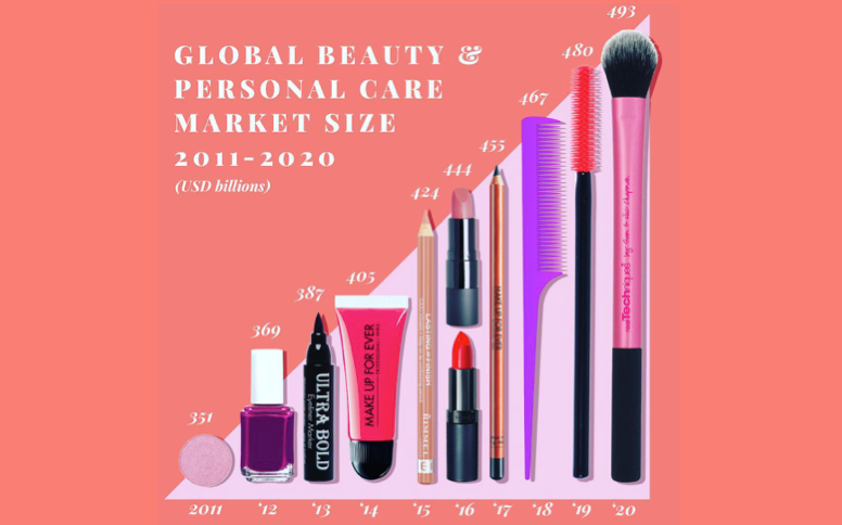 Global Beauty & Personal Care Market Size 2011 – 2020 – The British