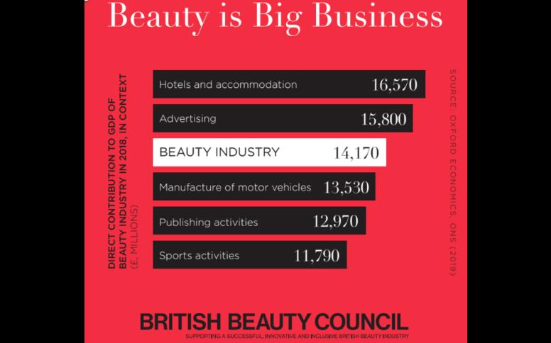 Beauty is Big Business
